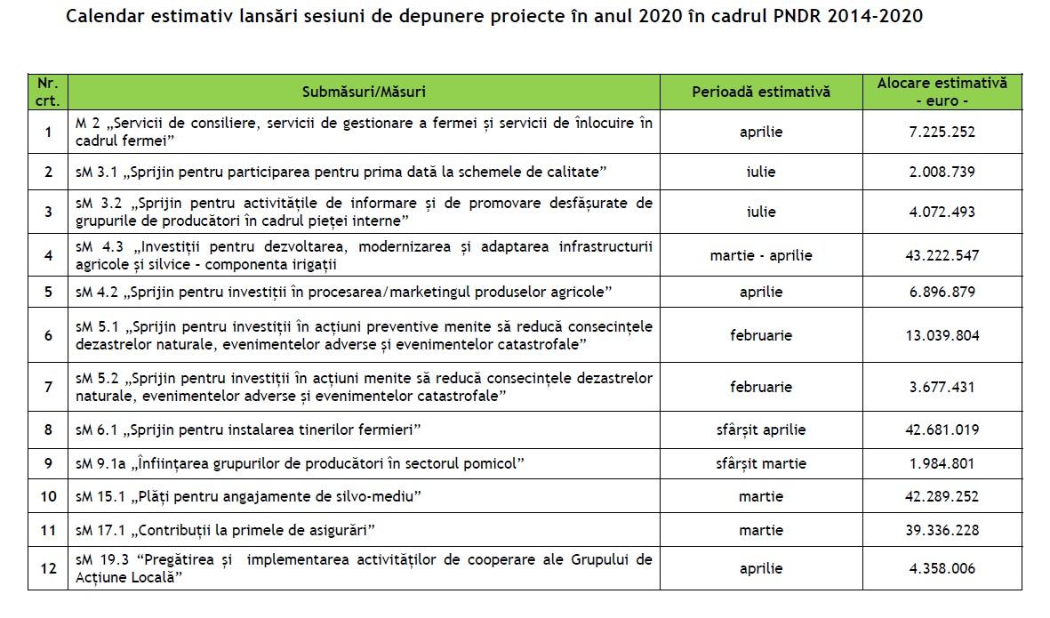 Calendar AFIR 2020: Perioadele în care fermierii pot depune proiecte de finanțare cu bani europeni